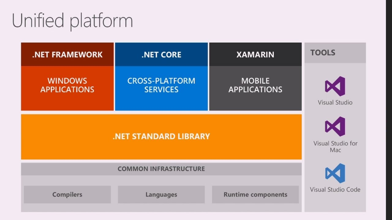 Explore the new, cross-platform .NET Core 1.0 - YouTube