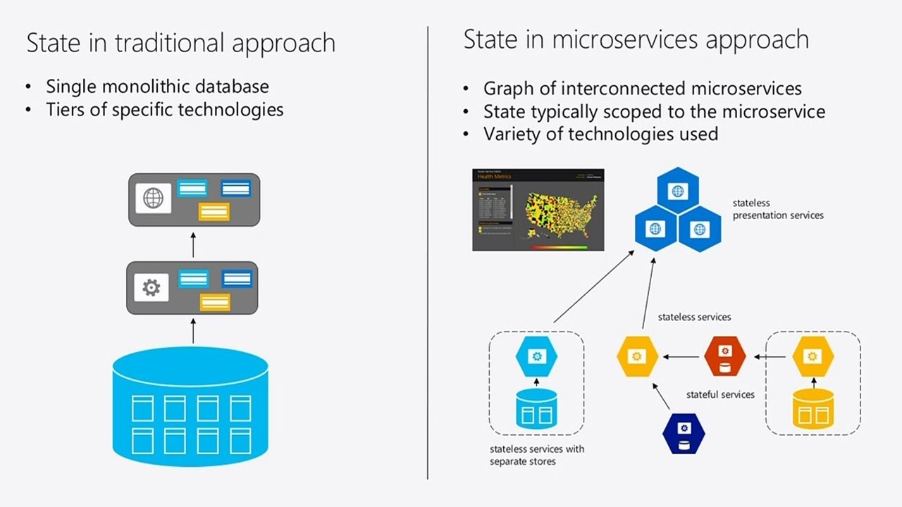 Build microservices and container solutions using Azure Service Fabric and Azure Container Service - YouTube