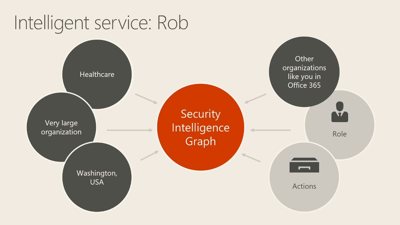 Take control of your data with intelligent compliance in Office 365 - YouTube