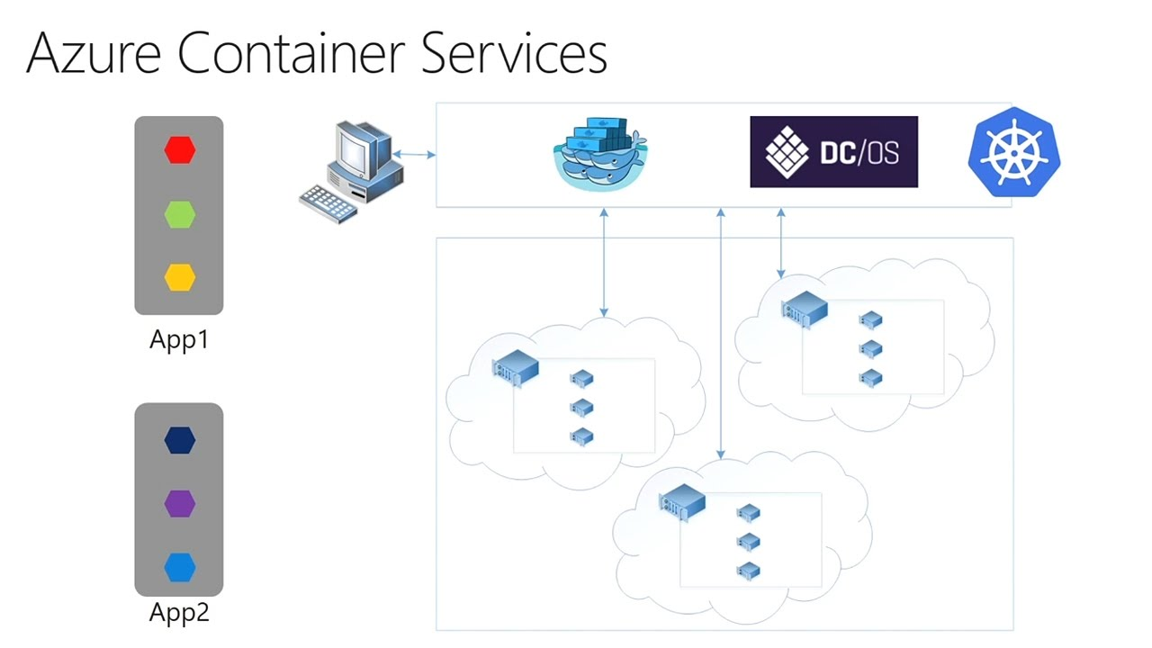 Dive deep into Azure Container Service - YouTube