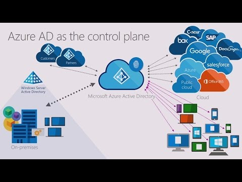 Protect your business and empower your users with cloud Identity and Access Management - YouTube