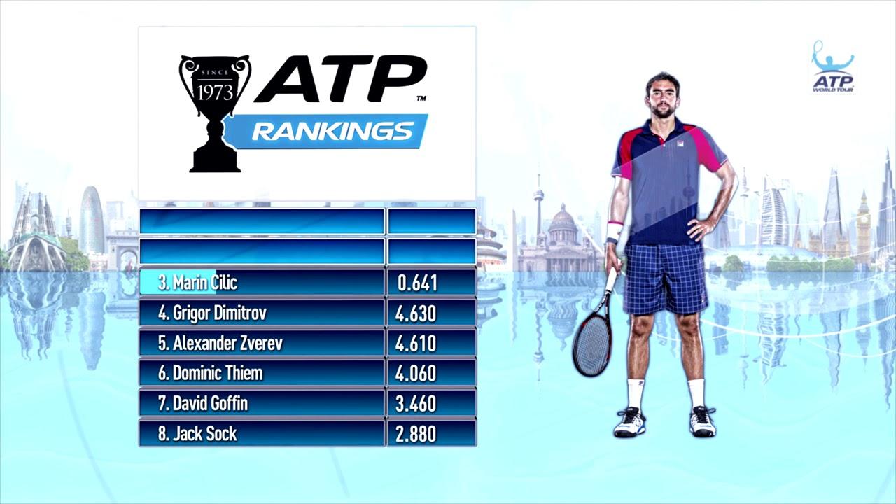 ATP Rankings Update 29 January 2018 - YouTube