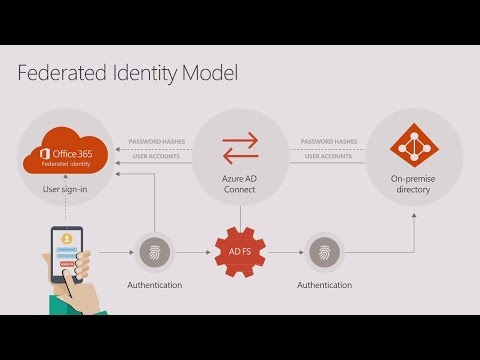 Enable a new world of work with Office 365 Identity - YouTube