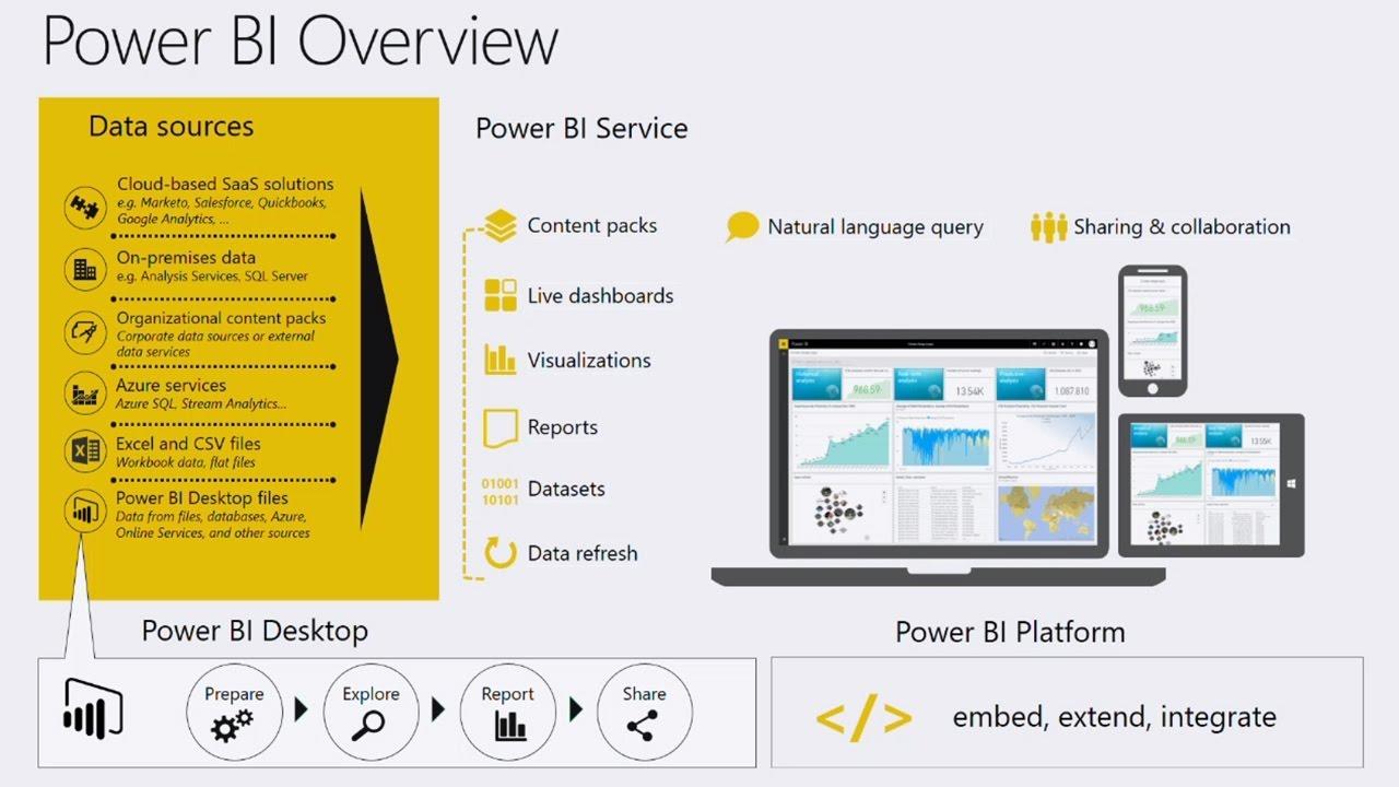Innovate with Modern BI in the enterprise - YouTube