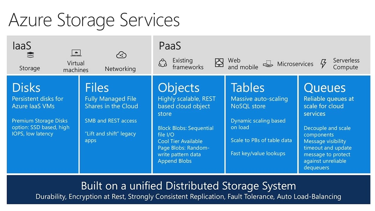 Deliver high scale and low cost solutions with Azure Tiered Cloud Storage - YouTube