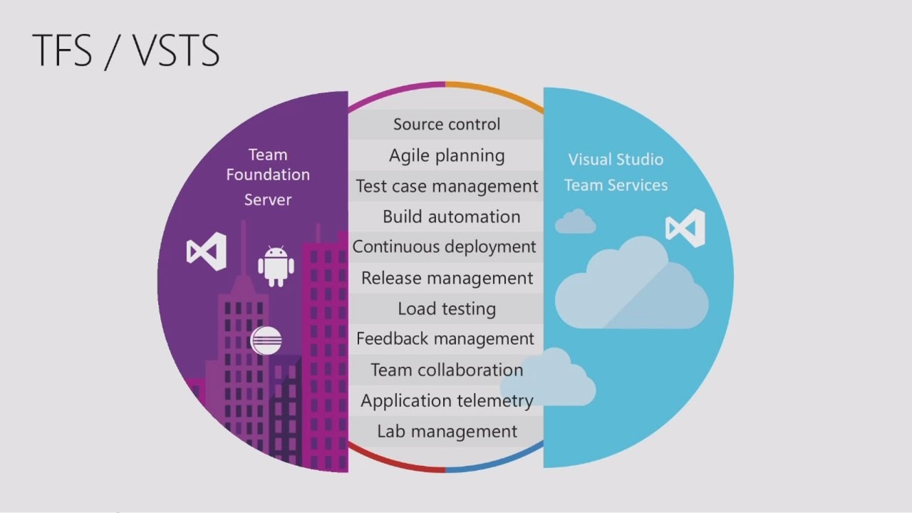 Learn about Mobile DevOps with Xamarin, HockeyApp and Visual Studio Team Services - YouTube