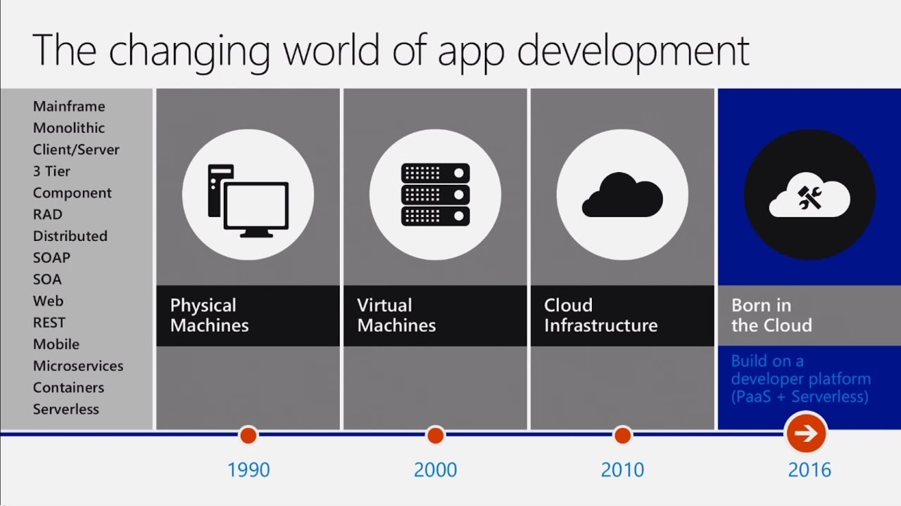 Build modern cloud based web and mobile applications on Azure App Service - YouTube