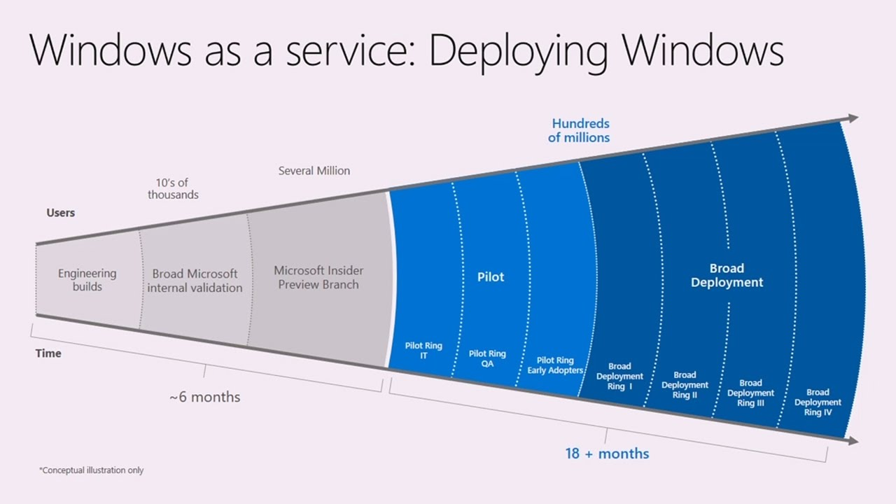 Implement Windows as a Service: understanding how to do it - YouTube